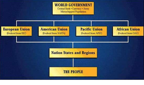 world-government